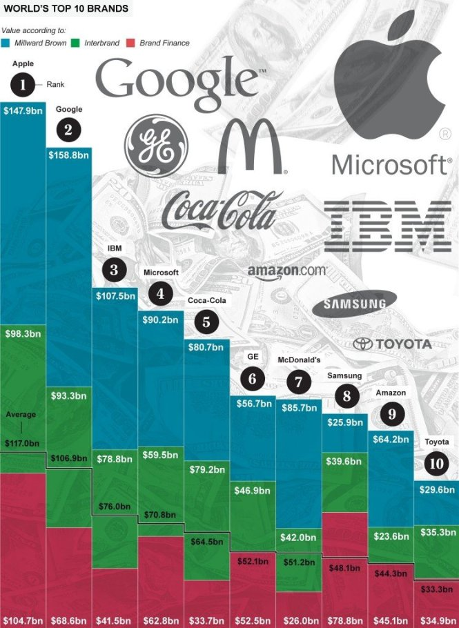 Top 10 Most Valuable Brands