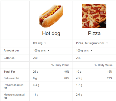 food comparisons
