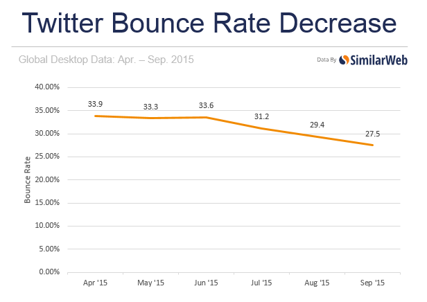 bounce rate on Twitter