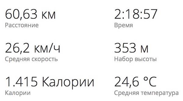 Тренировка Trek E7 Шоссе 60 км