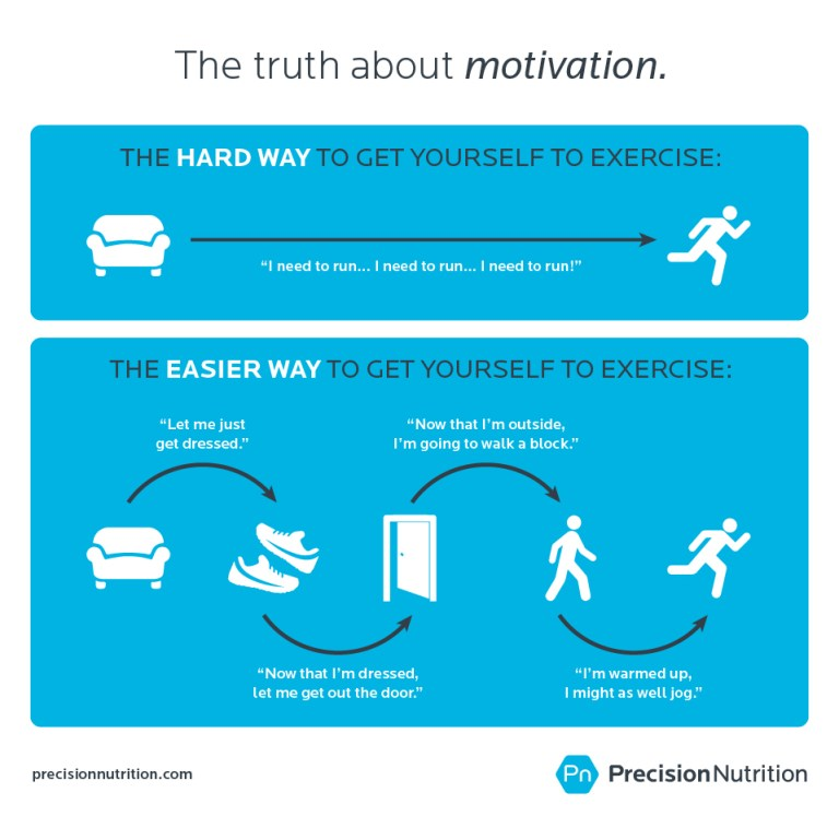 precision-nutrition-truth-about-motivation