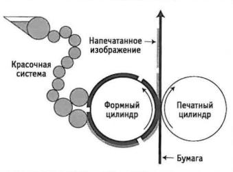 sposobi_pechati_visokaya_pechat