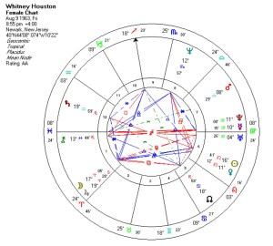 Whitney Houston, natal chart
