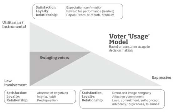 """Voter """"policy"""" usage model"""