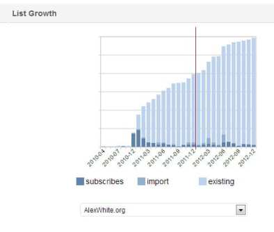 Email list growth in 2012