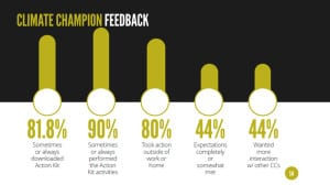 Feedback from Climate Champions