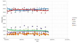Opinion polling - 3 September 2014