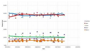 Primary vote opinion polling - 11 August 2014