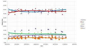 Opinion polling - 19 August 2014