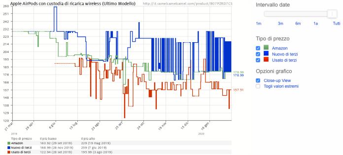 Andamento-prezzi-Camelcamelcamel - Trovare le migliori offerte su Amazon