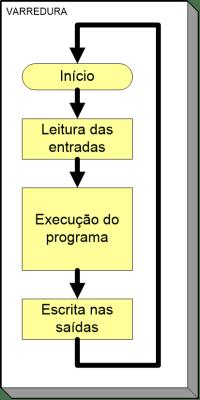 Ciclo de varredura do CLP
