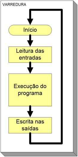 Ciclo de varredura do CLP