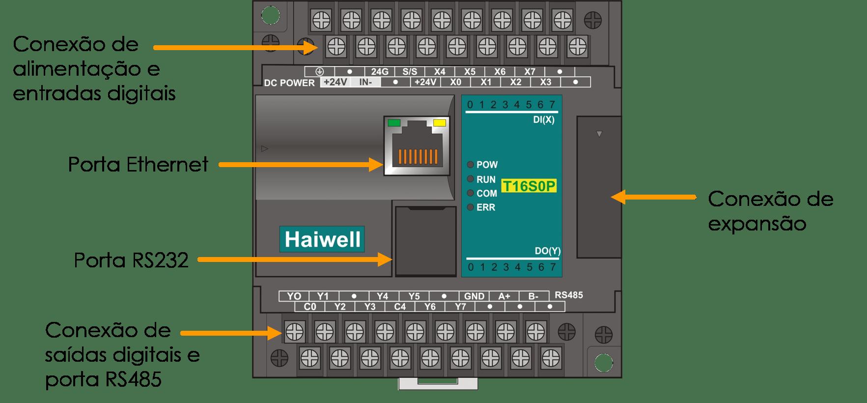 CLP - O que é - Como funciona o controlador lógico programável