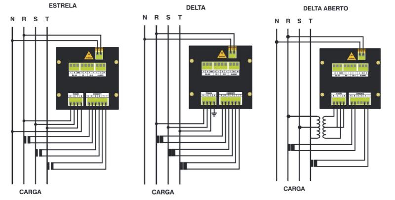 Saiba como medir grandezas elétricas em redes trifásicas