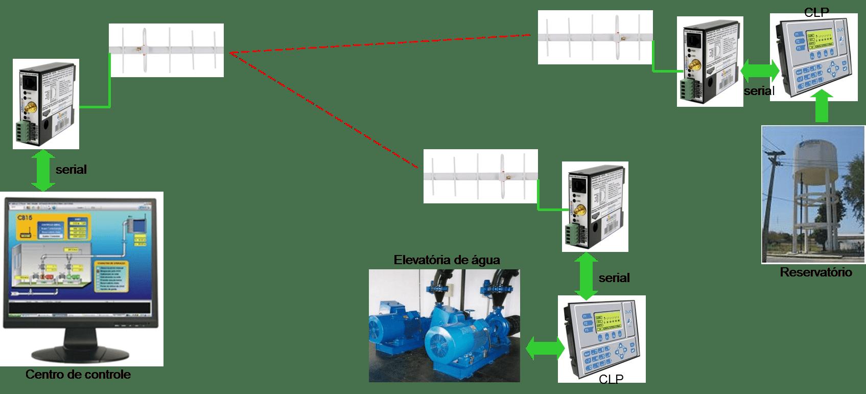 Como implementar redes RS485 via rádio