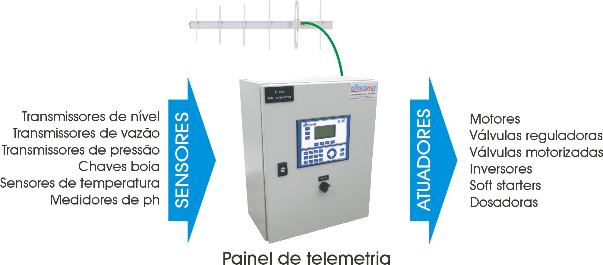A contribuição dos sistemas de automação na melhoria do desempenho de empresas de saneamento