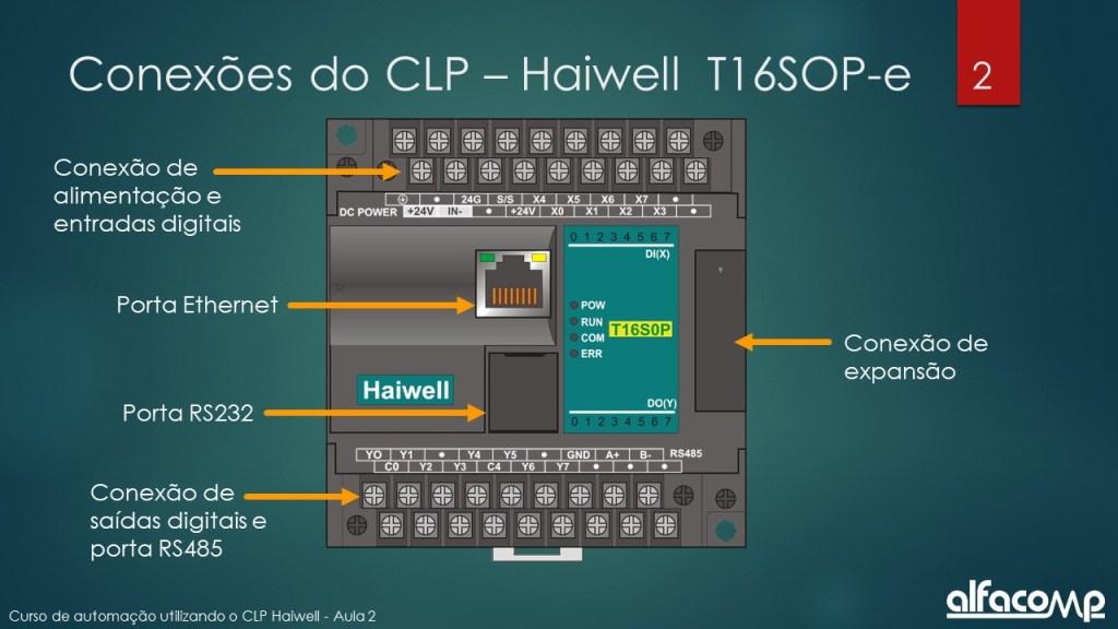 Portas de comunicação do CLP Haiwel