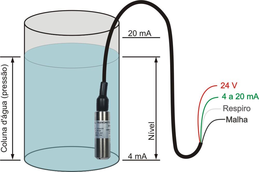 Transmissor de nível hidrostático – TNH20