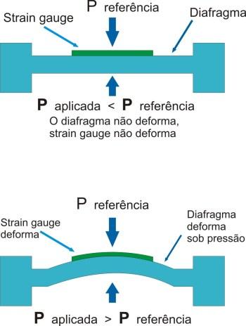Transmissor de pressão