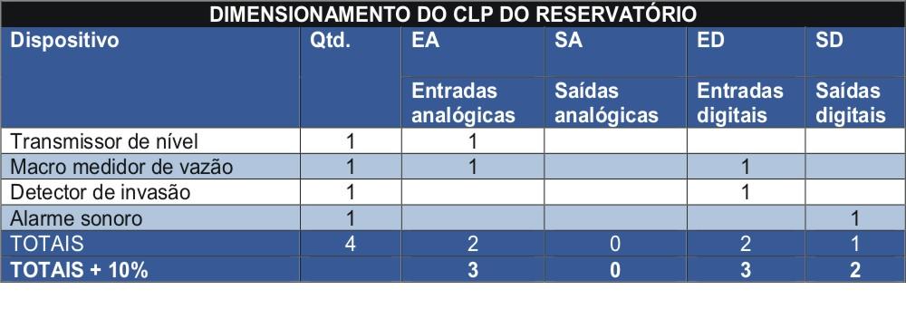 Dimensionamento do CLP do reservatório