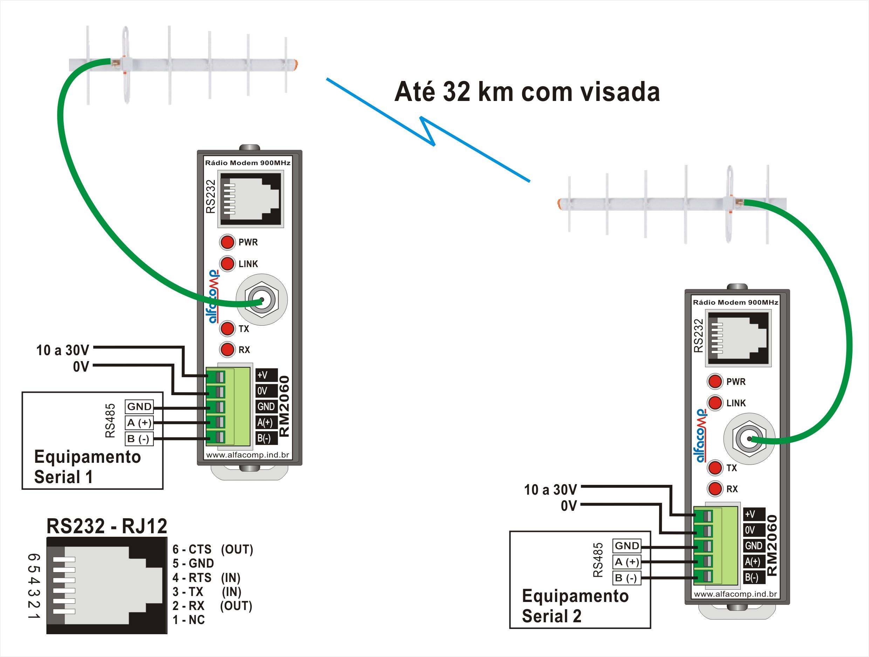 Rádio modem RM2060 – Spread Spectrum em 900 MHz