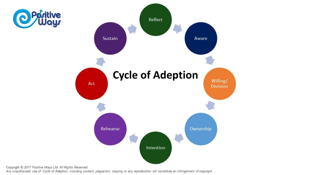 Cycle of Adeption