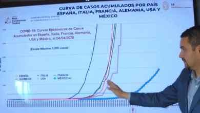 Photo of Crecimiento acelerado de casos Covid-19 en Tijuana