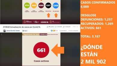 Photo of Gobierno del Estado reporta menos cifras de Covid-19