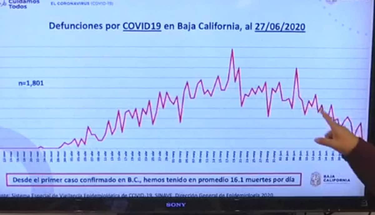 Baja-California-tiene-16-1-muertes-por-día-en-promedio