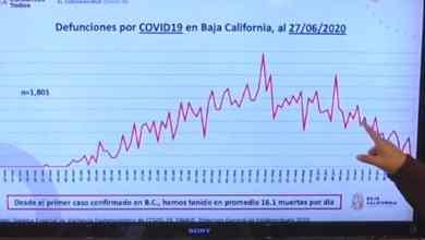 Photo of Baja California tiene 16. 1 muertes por día en promedio