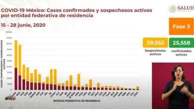 Photo of Incrementan las muertes y contagios por coronavirus en México