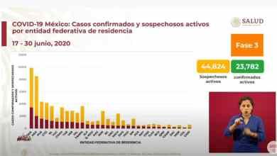 Photo of México cierra junio con más de 226 mil contagios por coronavirus
