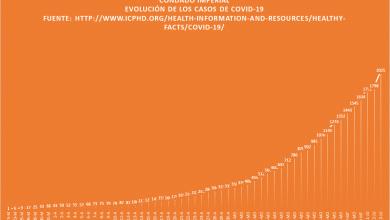 Photo of Cunde pandemia de Covid-19 en Imperial