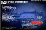 Carnival Cruise Dumps its filth in Liberia Water and The People are exposed.