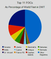 Top 11 flags of convenience account for almost 55% of the entire world fleet