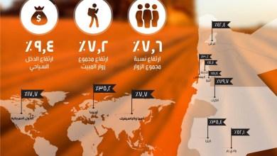 Photo of ارتفاع الدخل السياحي إلى 3.5 مليار دينار  لنهاية تشرين الأول