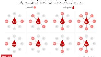 خمن حفرية تزين فصيلة دم نادرة Sjvbca Org