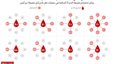 Photo of هل تجعلك فصيلة الدم الخاصة بك أكثر عرضة لفيروس كورونا المستجد؟