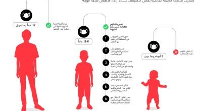 Photo of ما هي إرشادات منظمة الصحة العالمية بشأن ارتداء الأطفال للكمامات؟