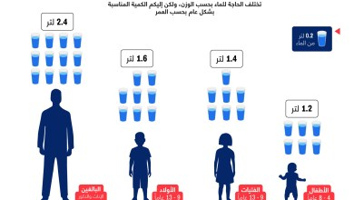 Photo of بحسب السن.. ما هي كمية الماء المناسبة للشرب يومياً؟