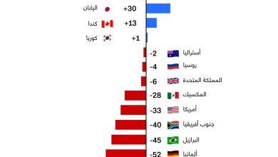 كثر إلى الدول التي حققت أكبر تقدم في التنافسية الرقمية