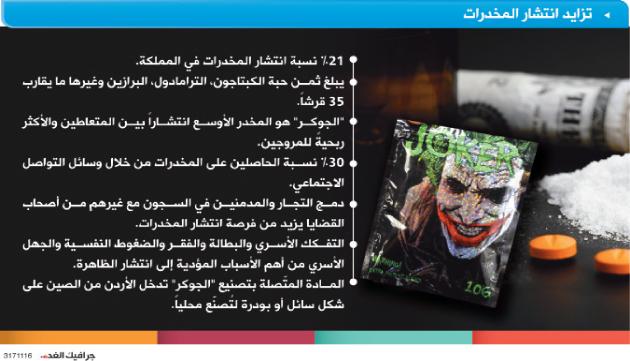 دراسة رسمية المخدرات بالأردن تباع بأقل الأثمان Alghad