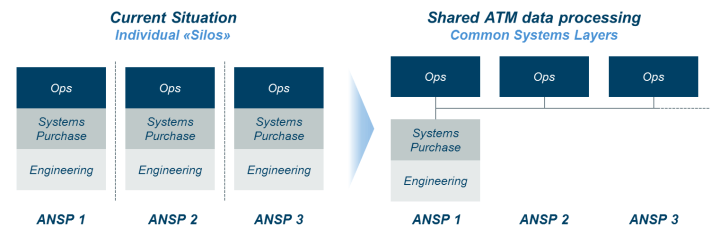 Moving to a shared ATM data processing concept would enable joint ANSP clusters sharing a consolidated flight data processing system and all its associated activities for lower cost and seamless collaboration. ALG News