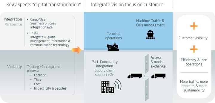 Evolution to full actors, facilities, operations and transactions integration