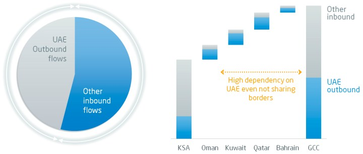 UAE share over other GCC countries inbound flows and UAE share over inbound flows per country