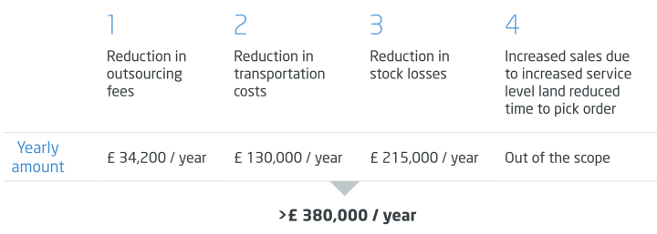 Annual reduction in OPEX