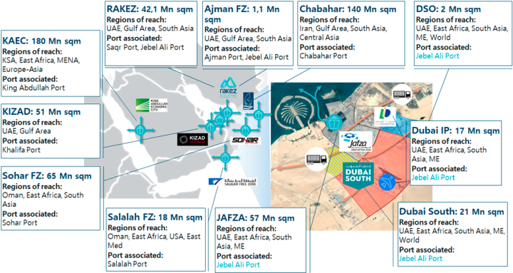 Industrial Logistics Parks in the GCC