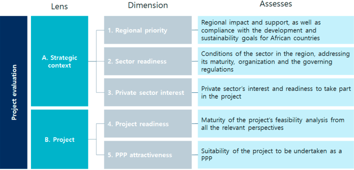 Lenses, dimensions and components of the evaluation