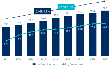 Global commercial maritime fleet evolution (2011-2019) (Thousands of vessels; average size in DWT). Source: Clarkson Research; UNCTAD.