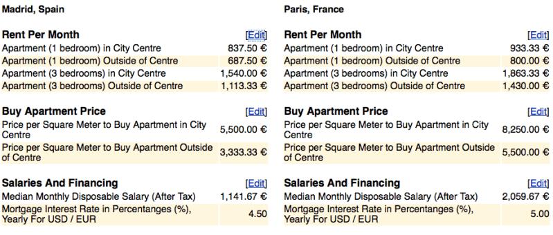 ¿El precio de la vivienda nueva en España esta tocando suelo? Comparativa de precios vivienda entre Madrid y París